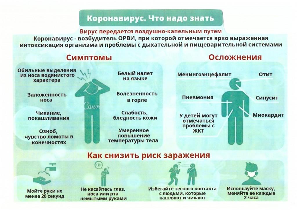 2. Симптомы